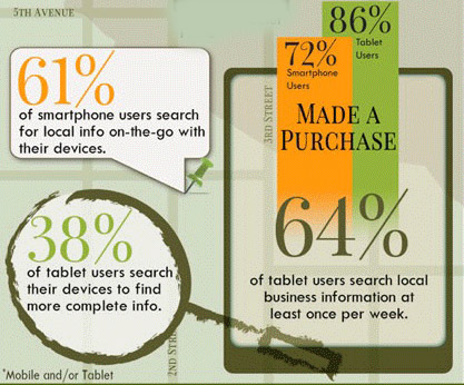 mobile local search stats