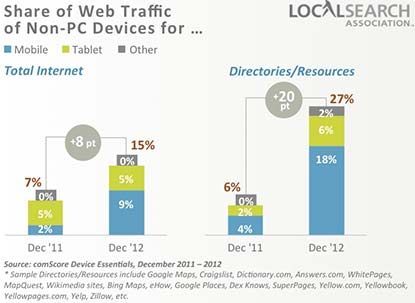 mobile internet usage of local directories
